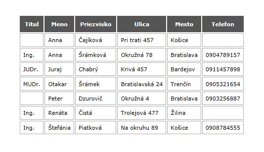 rmSOFT - Data sorting in Slovak and Czech Alphabet